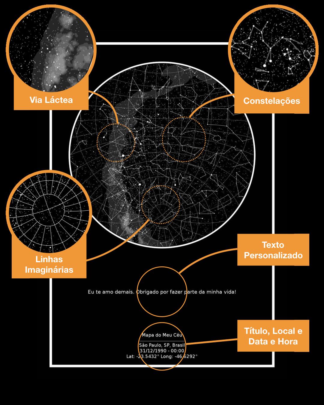 mapa das estrelas evidenciando seus aspectos positivos
