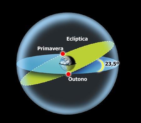 Ecliptica imagem Revista Galileu para ilustrar signo de cada mês