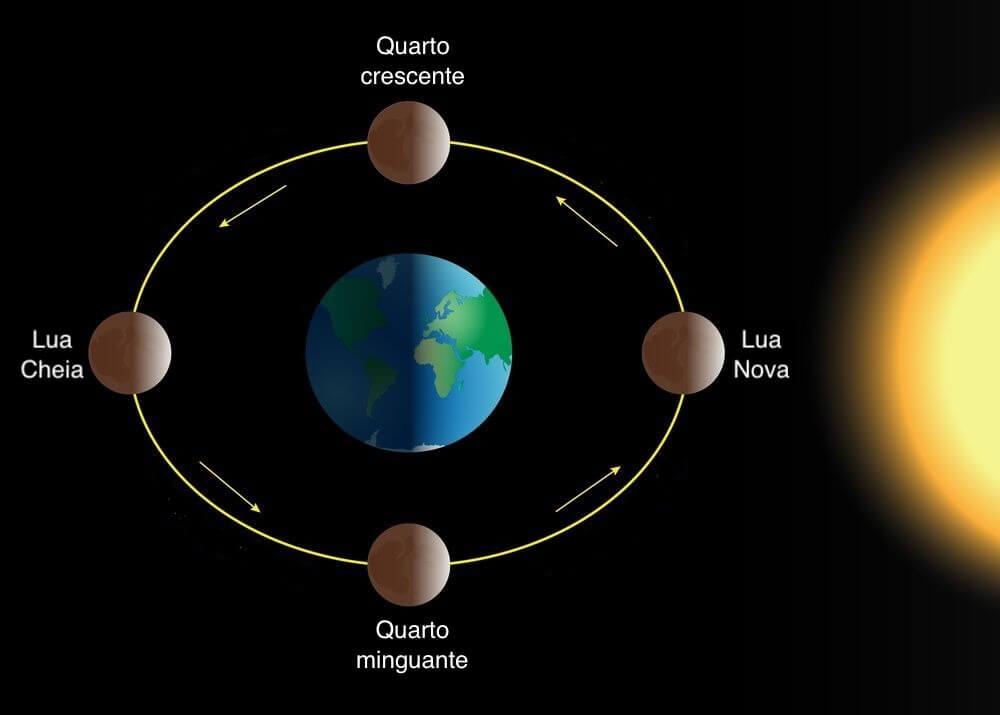 Fases da lua - posição em relação ao sol